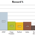 Credit Card Rewards 2011